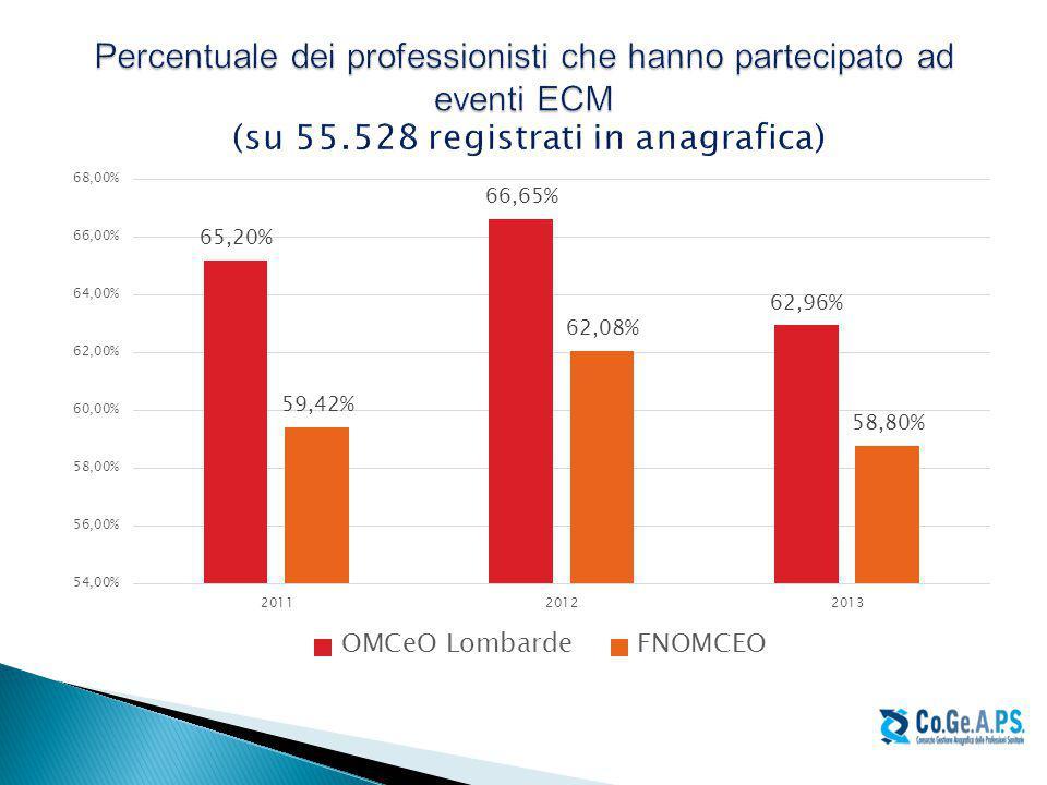 Percentuale dei professionisti che hanno partecipato ad eventi ECM (su 55.528 registrati in anagrafica)