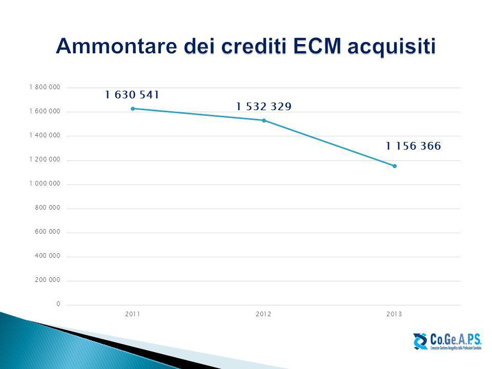 Ammontare dei crediti ECM acquisiti