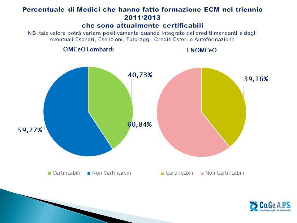 Percentuale di Medici che hanno fatto formazione ECM nel triennio 2011/2013 che sono attualmente certificabili NB: tale valore potrà variare positivamente quando integrato dei crediti mancanti e degli eventuali Esoneri, Esenzioni, Tutoraggi, Crediti Esteri e Autoformazione