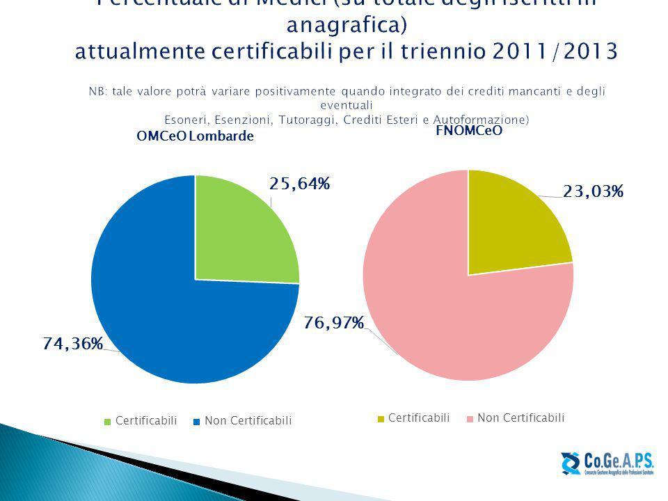 Percentuale di Medici (su totale degli iscritti in anagrafica) attualmente certificabili per il triennio 2011/2013 NB: tale valore potrà variare positivamente quando integrato dei crediti mancanti e degli eventuali Esoneri, Esenzioni, Tutoraggi, Crediti Esteri e Autoformazione)