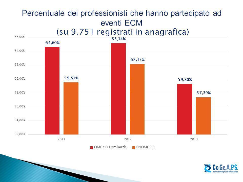 Percentuale dei professionisti che hanno partecipato ad eventi ECM (su 9.751 registrati in anagrafica)