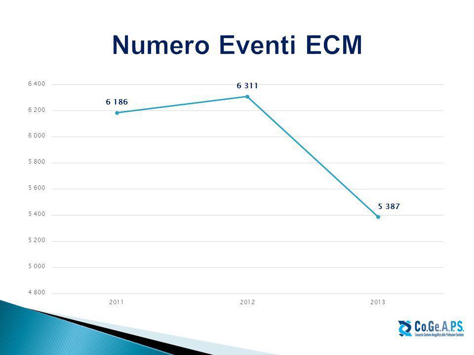 Numero Eventi ECM