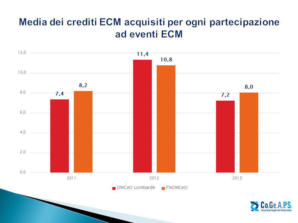Media dei crediti ECM acquisiti per ogni partecipazione ad eventi ECM