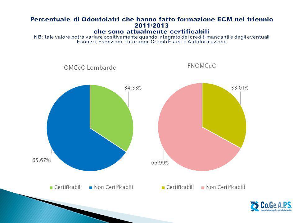 Percentuale di Odontoiatri che hanno fatto formazione ECM nel triennio 2011/2013 che sono attualmente certificabili NB: tale valore potrà variare positivamente quando integrato dei crediti mancanti e degli eventuali Esoneri, Esenzioni, Tutoraggi, Crediti Esteri e Autoformazione