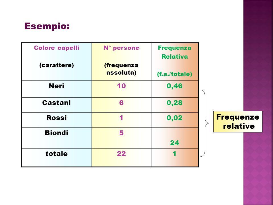 Esempio: Frequenze relative Neri 10 0,46 Castani 6 0,28 Rossi 1 0,02