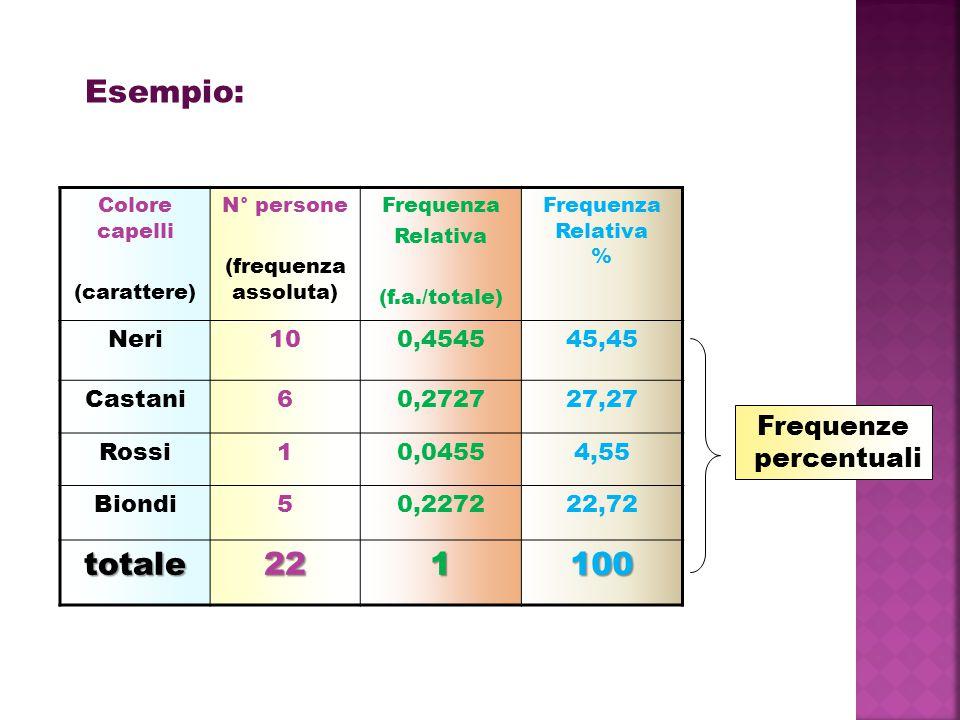 Esempio: totale 22 100 Frequenze percentuali Neri 10 0,4545 45,45