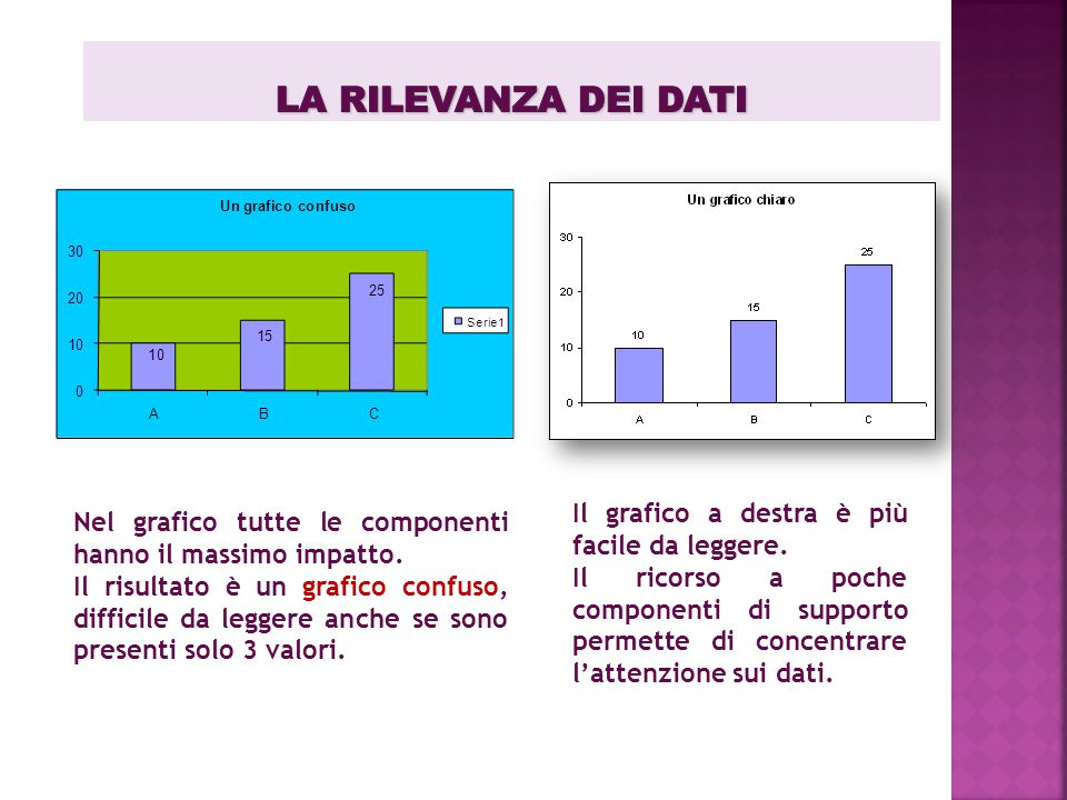 La rilevanza dei dati Il grafico a destra è più facile da leggere.