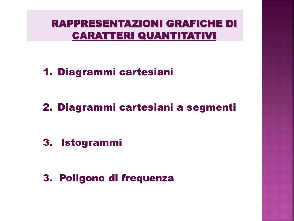 Rappresentazioni grafiche di caratteri quantitativi