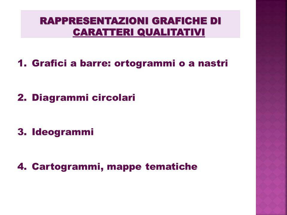 Rappresentazioni grafiche di caratteri qualitativi