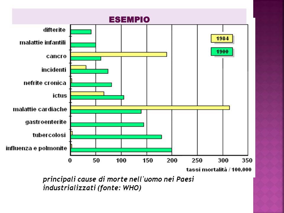 ESEMPIO principali cause di morte nell uomo nei Paesi industrializzati (fonte: WHO)