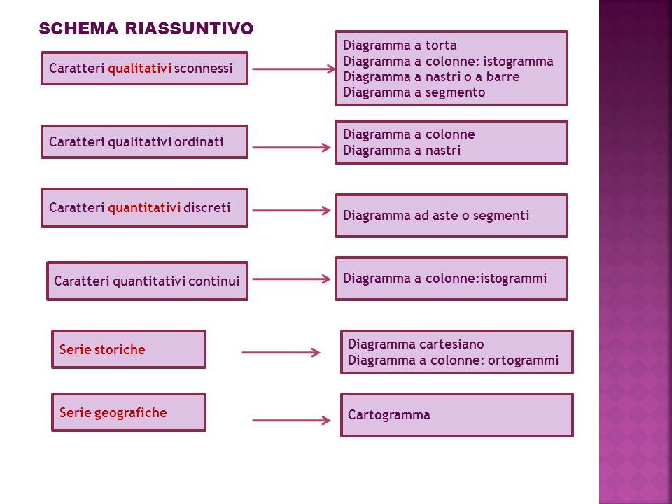 SCHEMA RIASSUNTIVO Diagramma a torta Diagramma a colonne: istogramma
