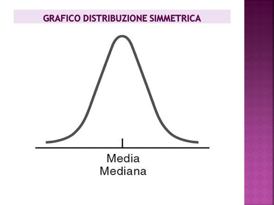 GRAFICO DISTRIBUZIONE SIMMETRICA