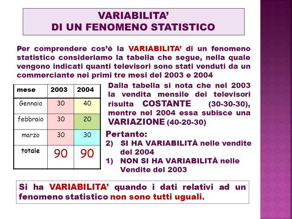 DI UN FENOMENO STATISTICO