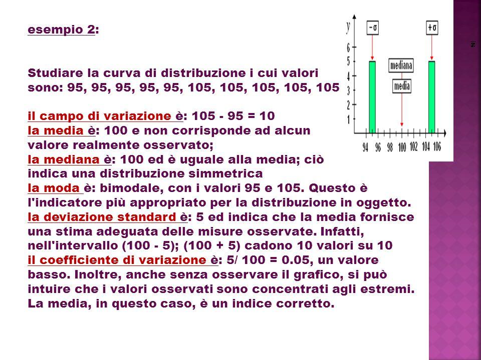 esempio 2: Studiare la curva di distribuzione i cui valori. sono: 95, 95, 95, 95, 95, 105, 105, 105, 105, 105.