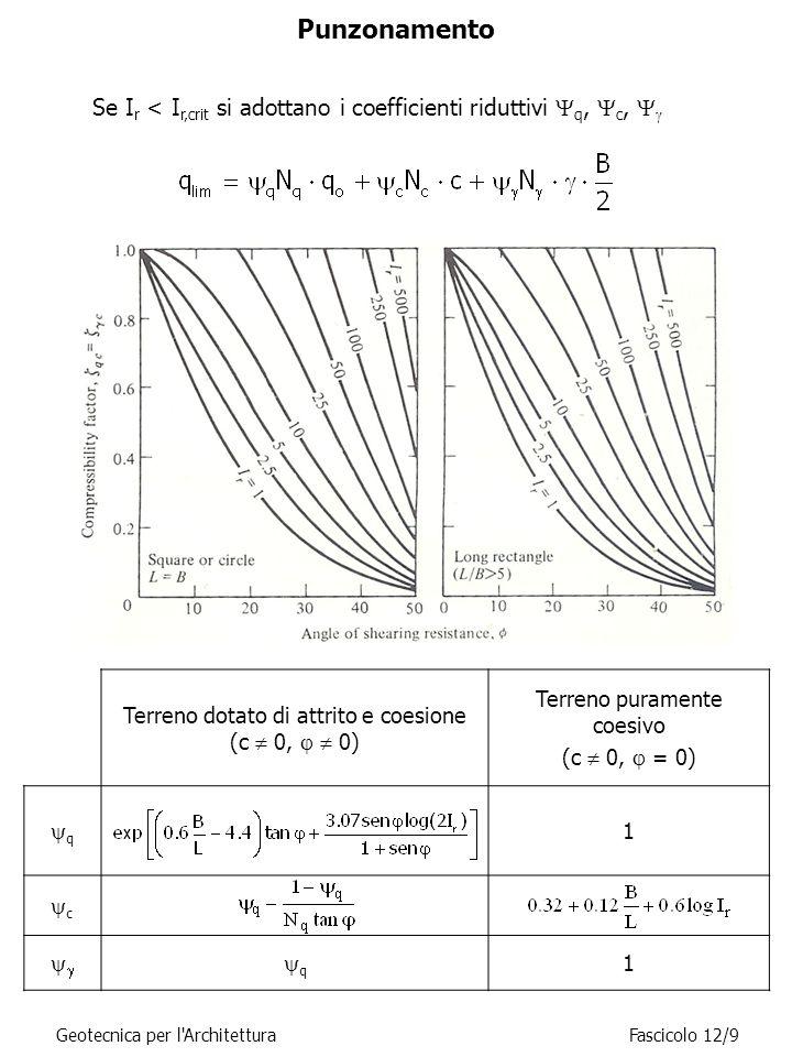 Punzonamento Se Ir < Ir,crit si adottano i coefficienti riduttivi Yq, Yc, Yg. Terreno dotato di attrito e coesione (c  0,   0)