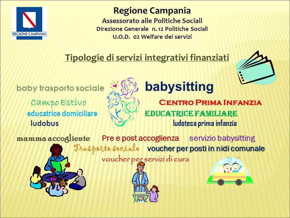 Tipologie di servizi integrativi finanziati