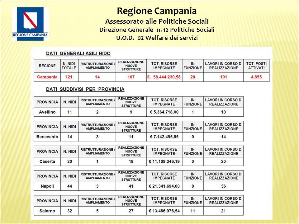 Regione Campania Assessorato alle Politiche Sociali Direzione Generale n.