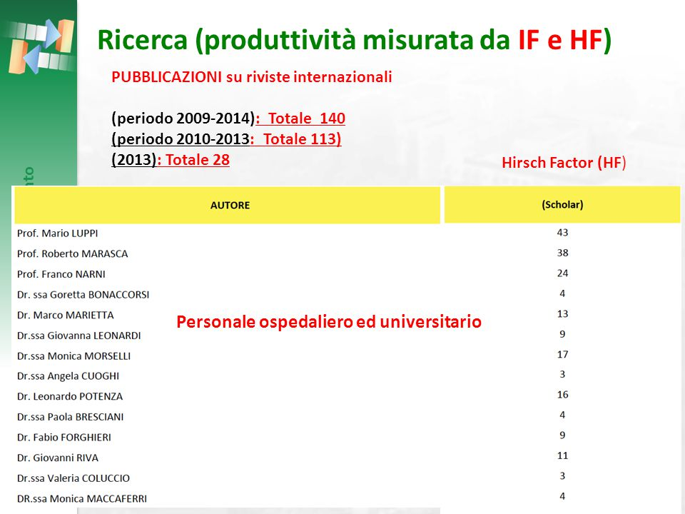 Ricerca (produttività misurata da IF e HF)