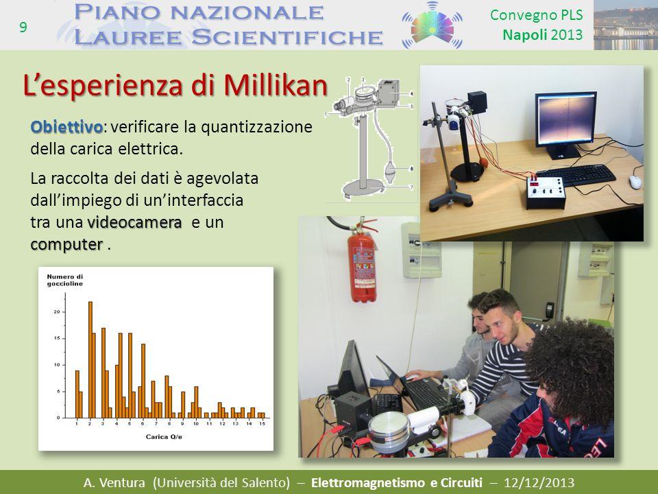 L'esperienza di Millikan