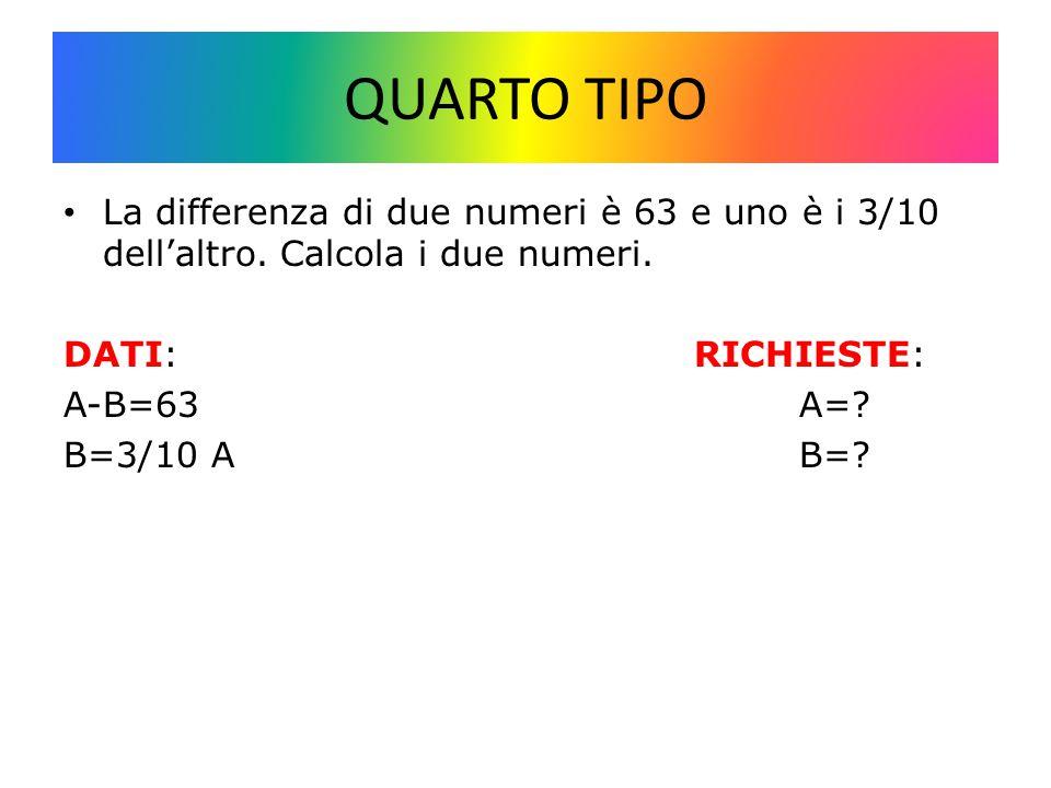 QUARTO TIPO La differenza di due numeri è 63 e uno è i 3/10 dell'altro. Calcola i due numeri. DATI: RICHIESTE: