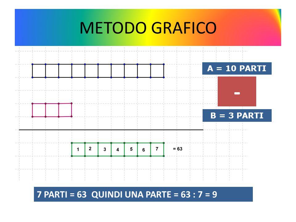- METODO GRAFICO 7 PARTI = 63 QUINDI UNA PARTE = 63 : 7 = 9