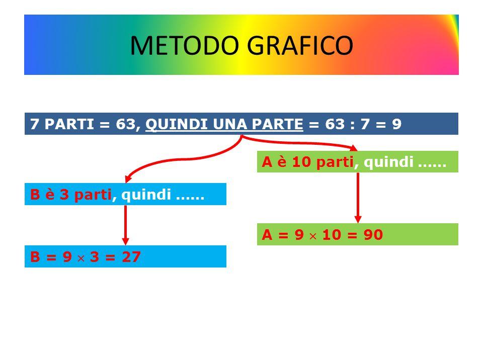 METODO GRAFICO 7 PARTI = 63, QUINDI UNA PARTE = 63 : 7 = 9