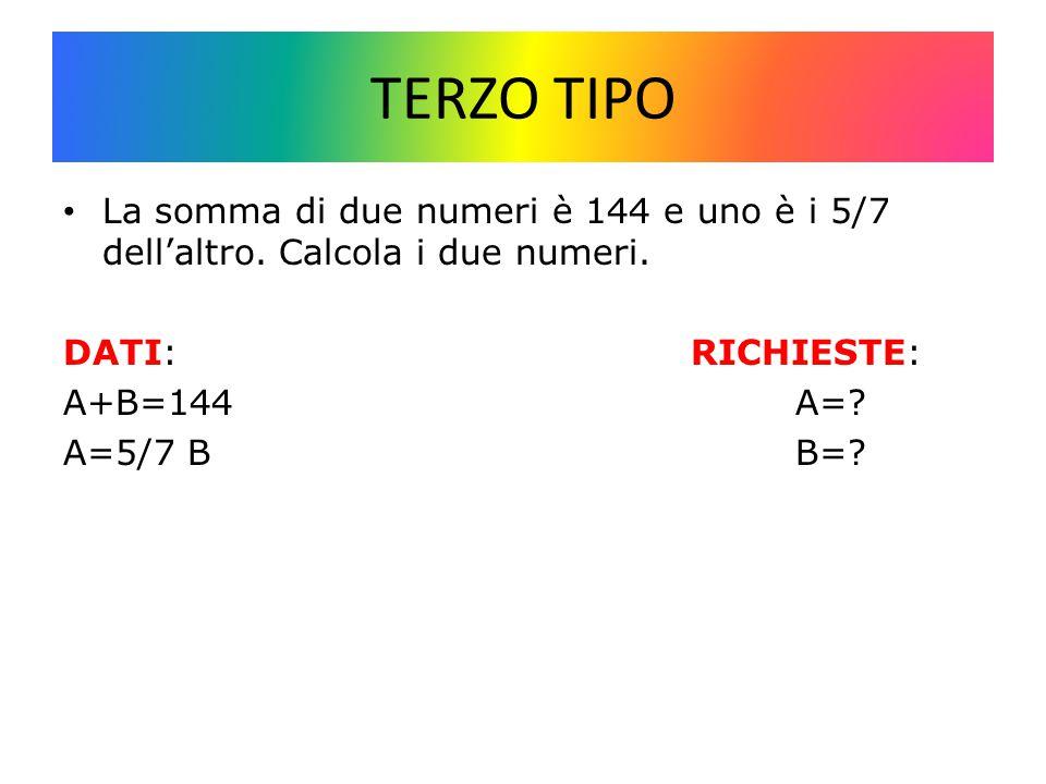 TERZO TIPO La somma di due numeri è 144 e uno è i 5/7 dell'altro. Calcola i due numeri. DATI: RICHIESTE: