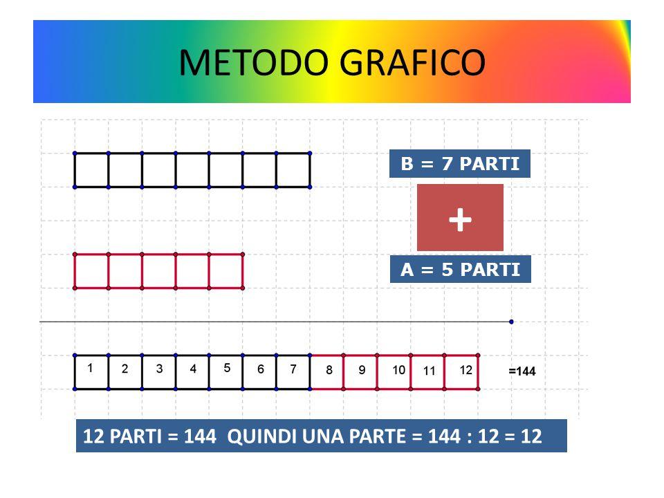 + METODO GRAFICO 12 PARTI = 144 QUINDI UNA PARTE = 144 : 12 = 12