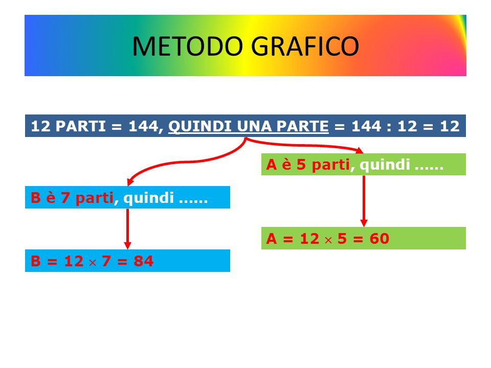 METODO GRAFICO 12 PARTI = 144, QUINDI UNA PARTE = 144 : 12 = 12