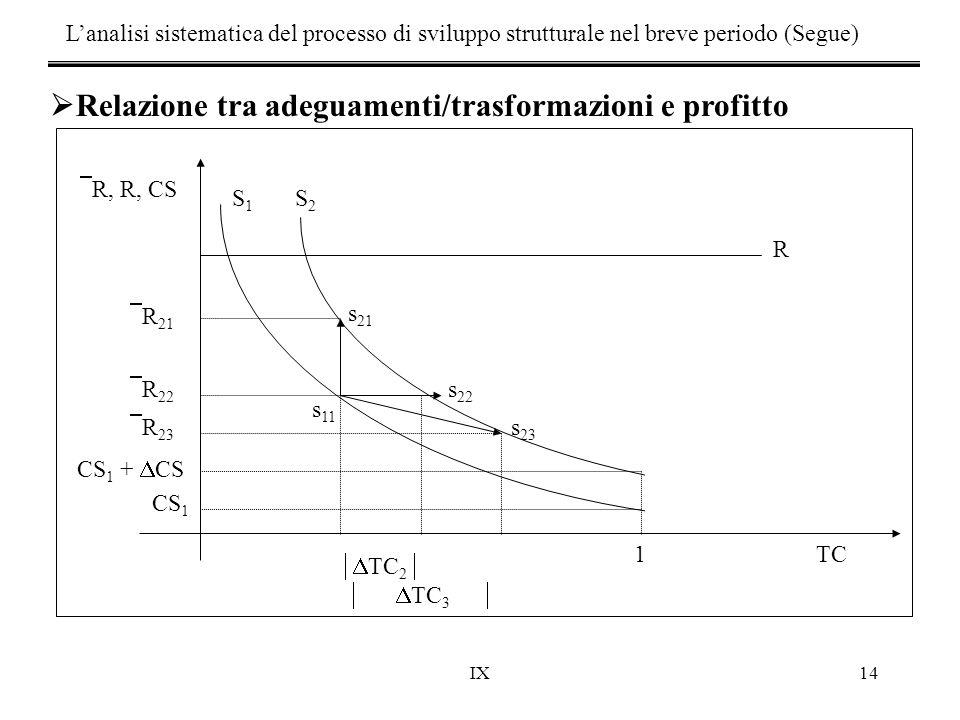 Relazione tra adeguamenti/trasformazioni e profitto