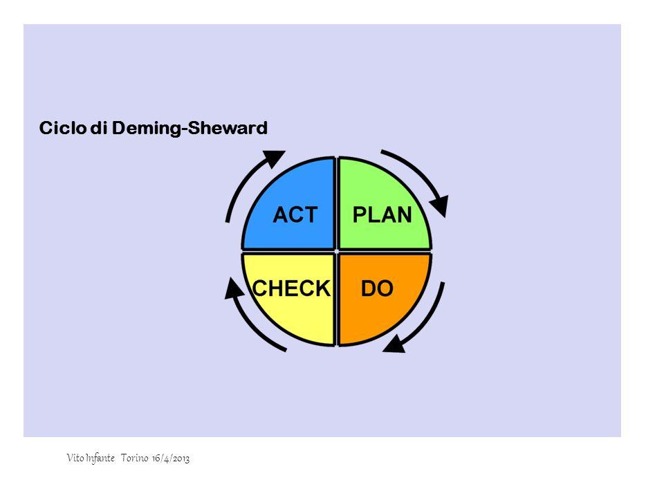 Ciclo di Deming-Sheward