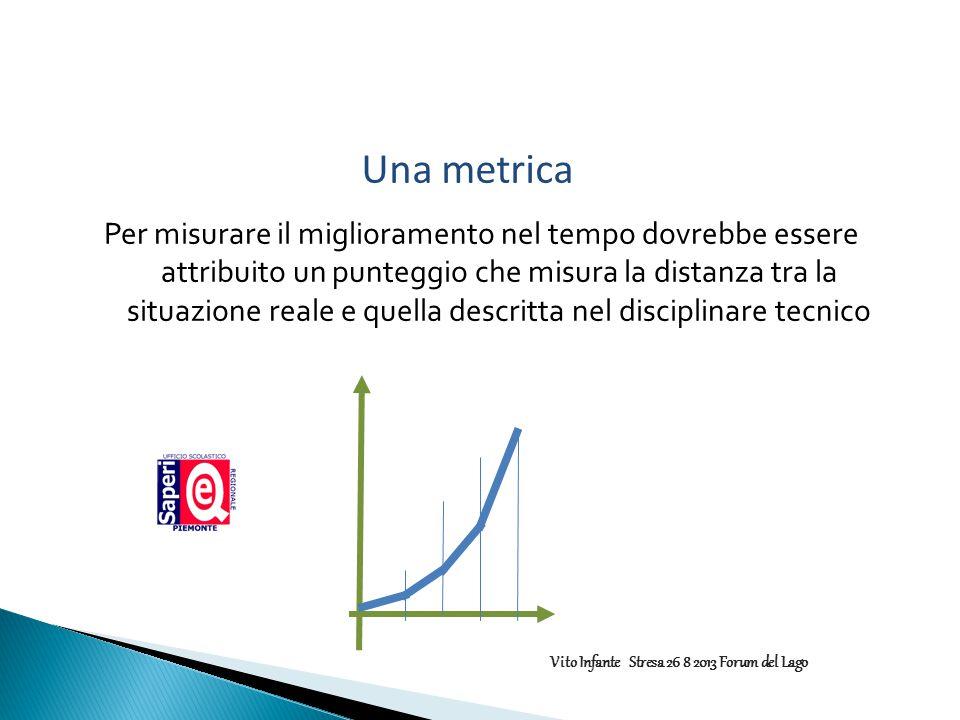 Una metrica