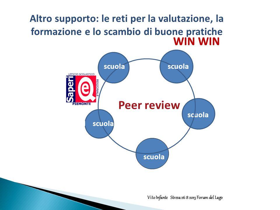 Peer review WIN WIN WIN WIN