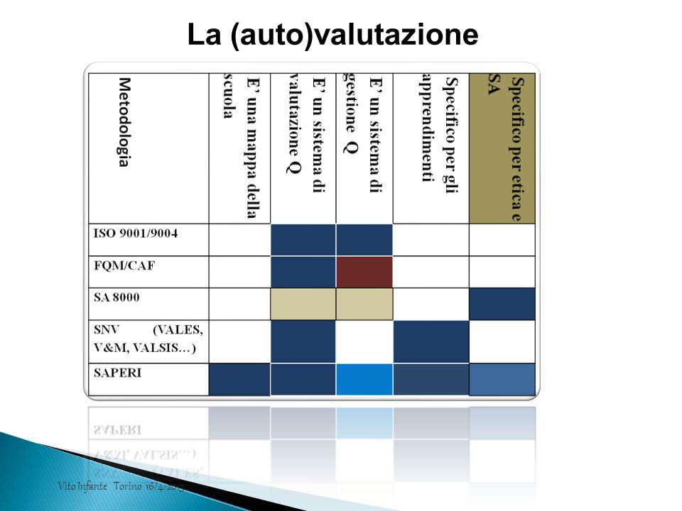La (auto)valutazione Vito Infante Torino 16/4/2013