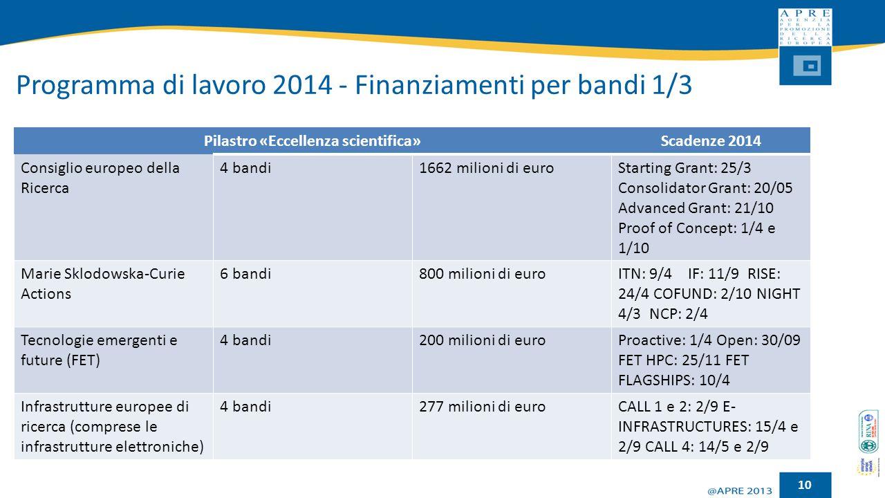 Programma di lavoro 2014 - Finanziamenti per bandi 1/3