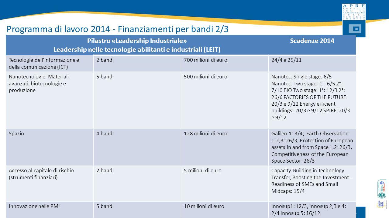 Programma di lavoro 2014 - Finanziamenti per bandi 2/3