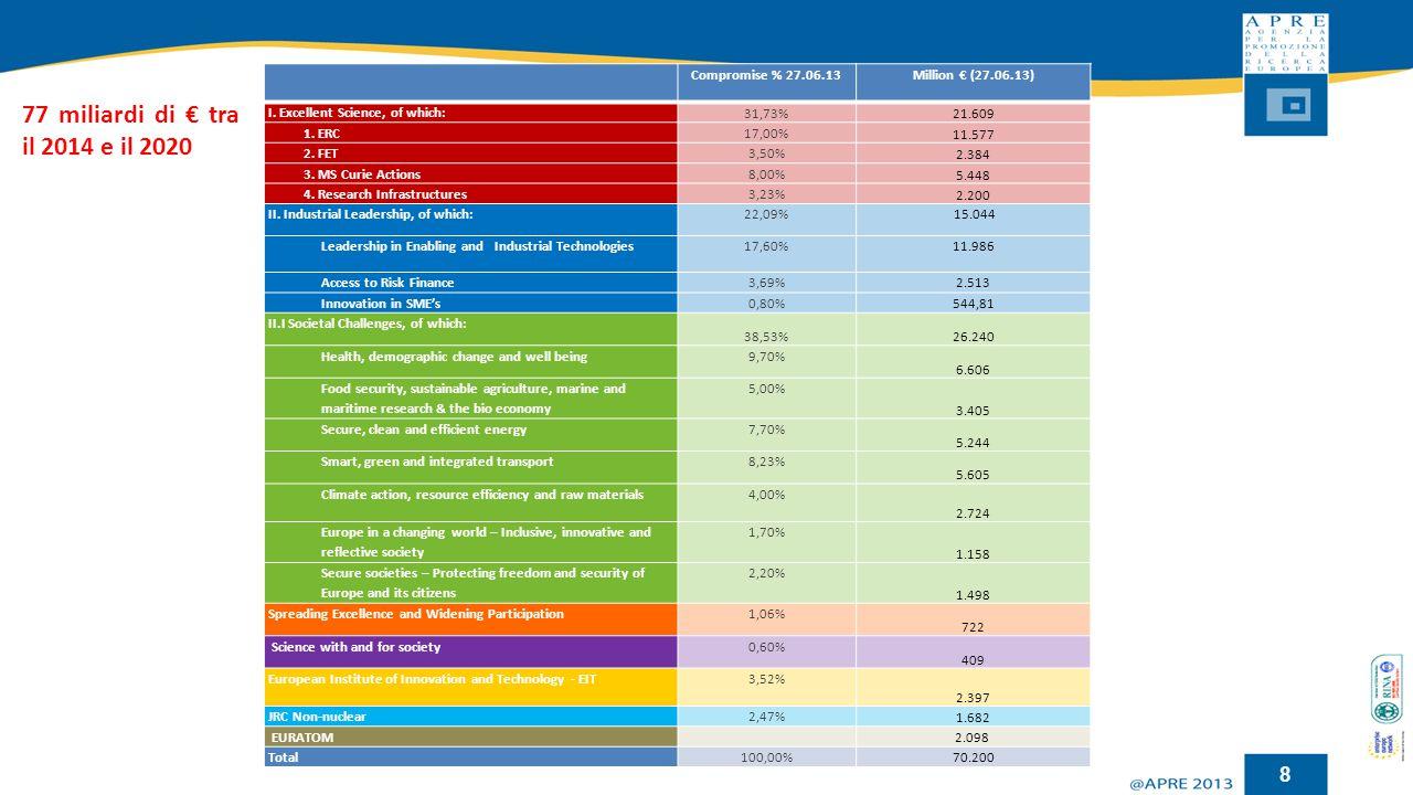 77 miliardi di € tra il 2014 e il 2020 Compromise % 27.06.13