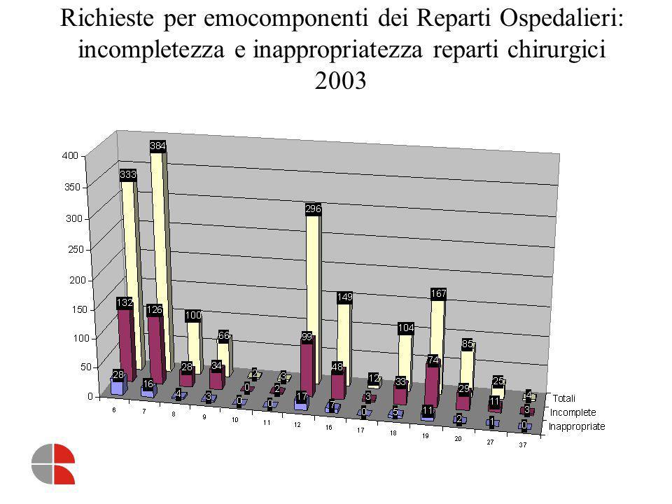 Richieste per emocomponenti dei Reparti Ospedalieri: incompletezza e inappropriatezza reparti chirurgici 2003