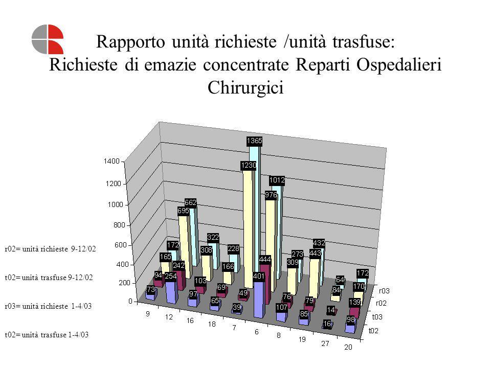 Rapporto unità richieste /unità trasfuse: Richieste di emazie concentrate Reparti Ospedalieri Chirurgici