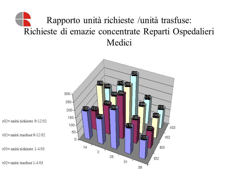 Rapporto unità richieste /unità trasfuse: Richieste di emazie concentrate Reparti Ospedalieri Medici