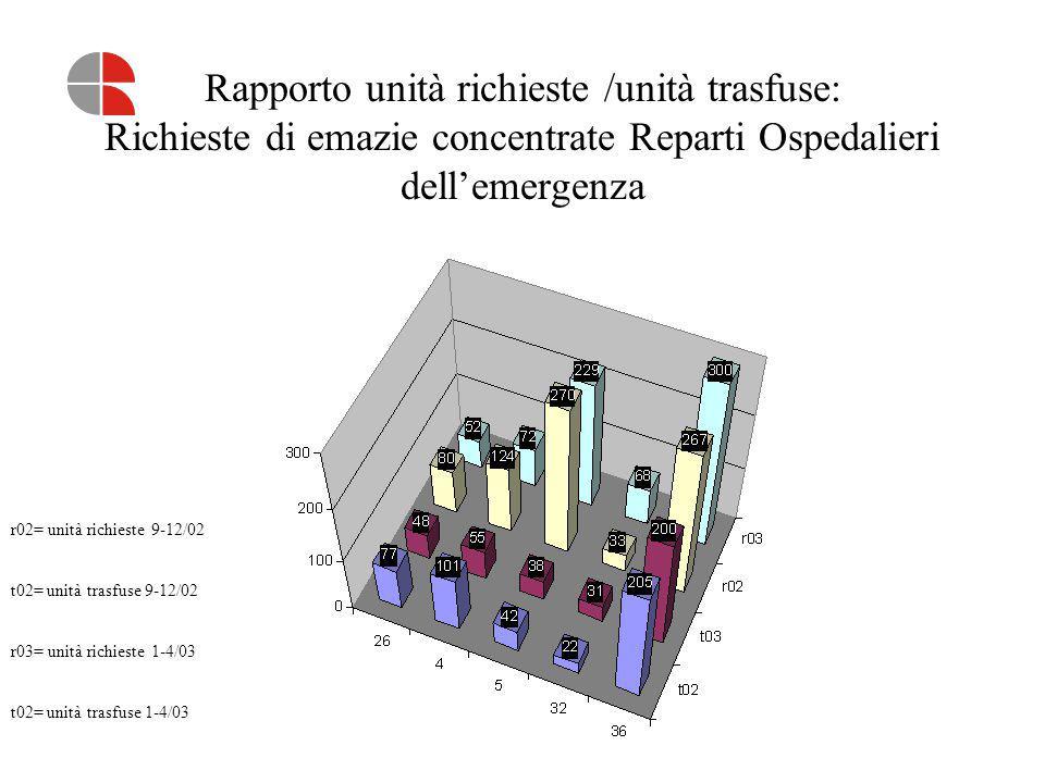 Rapporto unità richieste /unità trasfuse: Richieste di emazie concentrate Reparti Ospedalieri dell'emergenza
