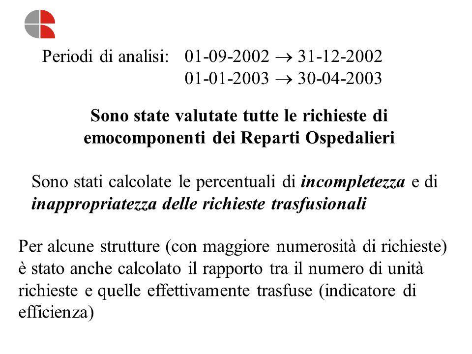 Periodi di analisi: 01-09-2002  31-12-2002 01-01-2003  30-04-2003