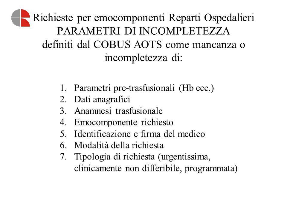 Richieste per emocomponenti Reparti Ospedalieri PARAMETRI DI INCOMPLETEZZA definiti dal COBUS AOTS come mancanza o incompletezza di: