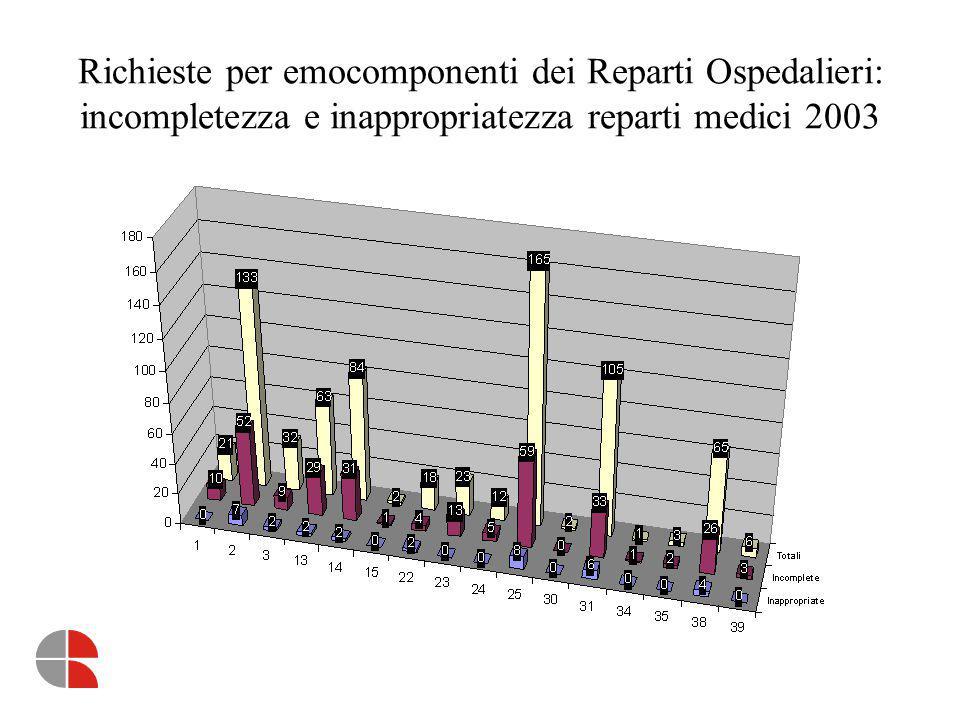 Richieste per emocomponenti dei Reparti Ospedalieri: incompletezza e inappropriatezza reparti medici 2003