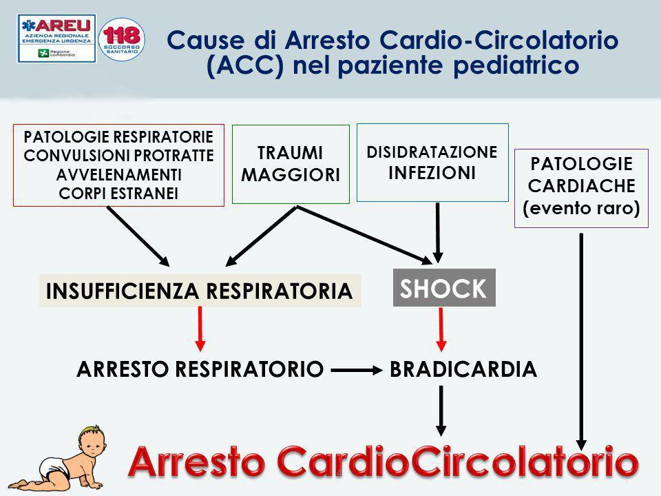 Arresto CardioCircolatorio
