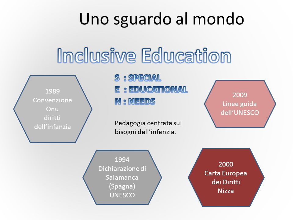 Inclusive Education Uno sguardo al mondo S : SPECIAL E : EDUCATIONAL