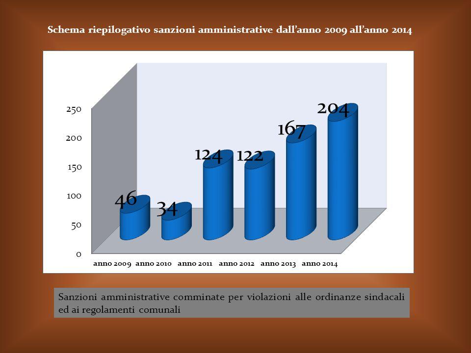 Schema riepilogativo sanzioni amministrative dall'anno 2009 all'anno 2014