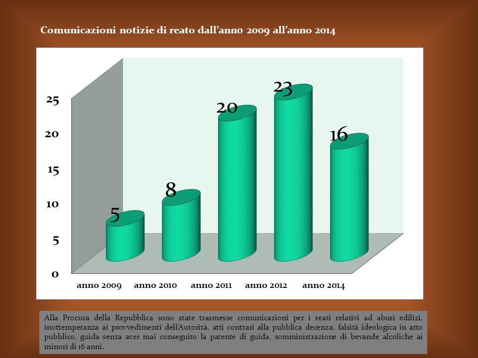 Comunicazioni notizie di reato dall'ann0 2009 all'anno 2014
