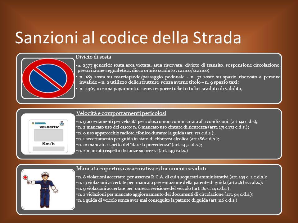 Sanzioni al codice della Strada