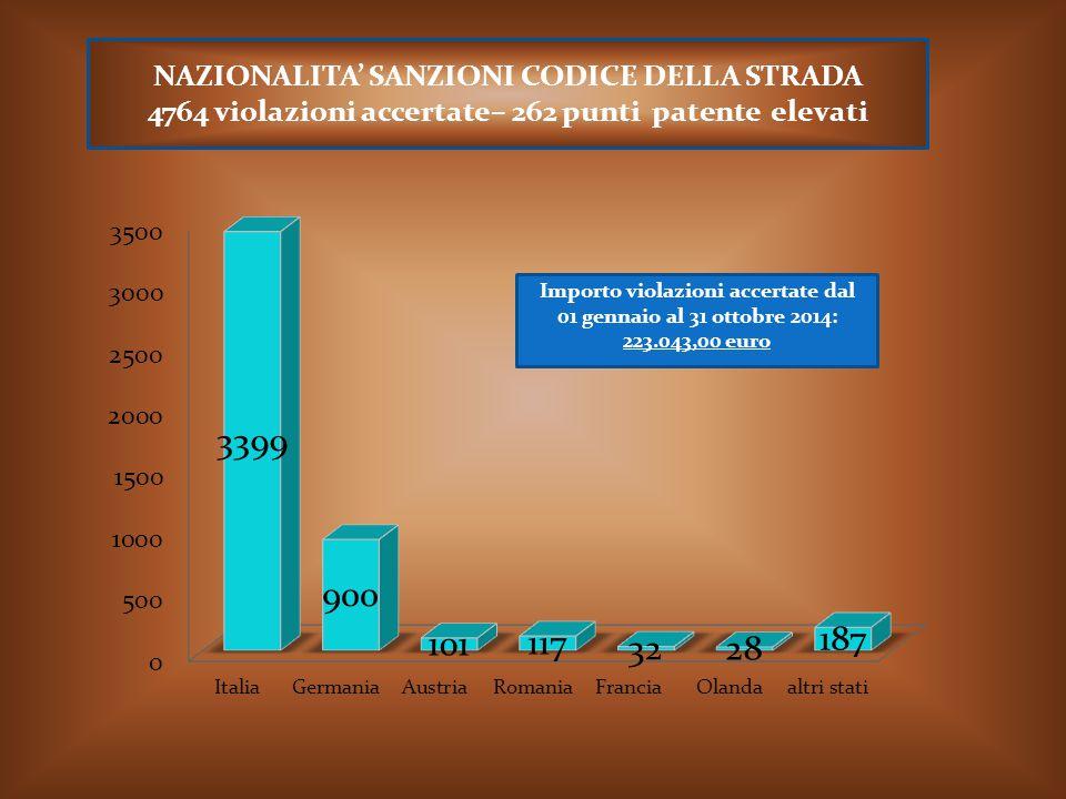 NAZIONALITA' SANZIONI CODICE DELLA STRADA